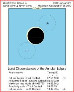 Contactele eclipsei